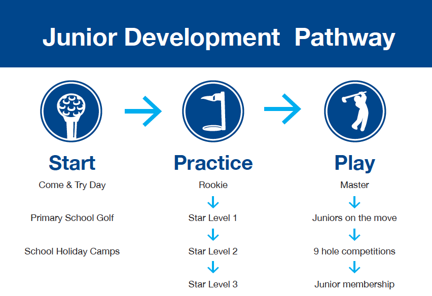 junior-development-pathway